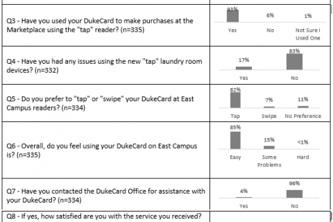 East Campus Upgrade Project Survey Results